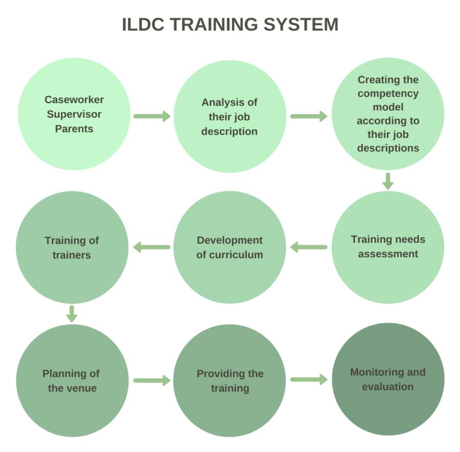 ILDC Training System