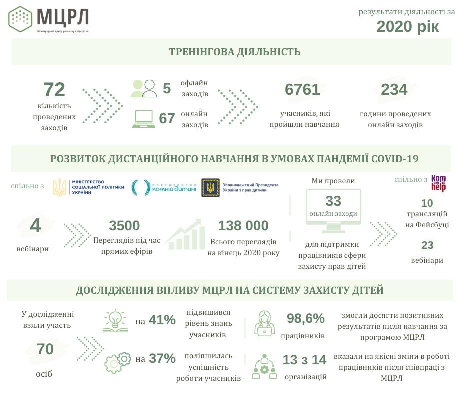 Інфографіка 1 (звіт 2020)