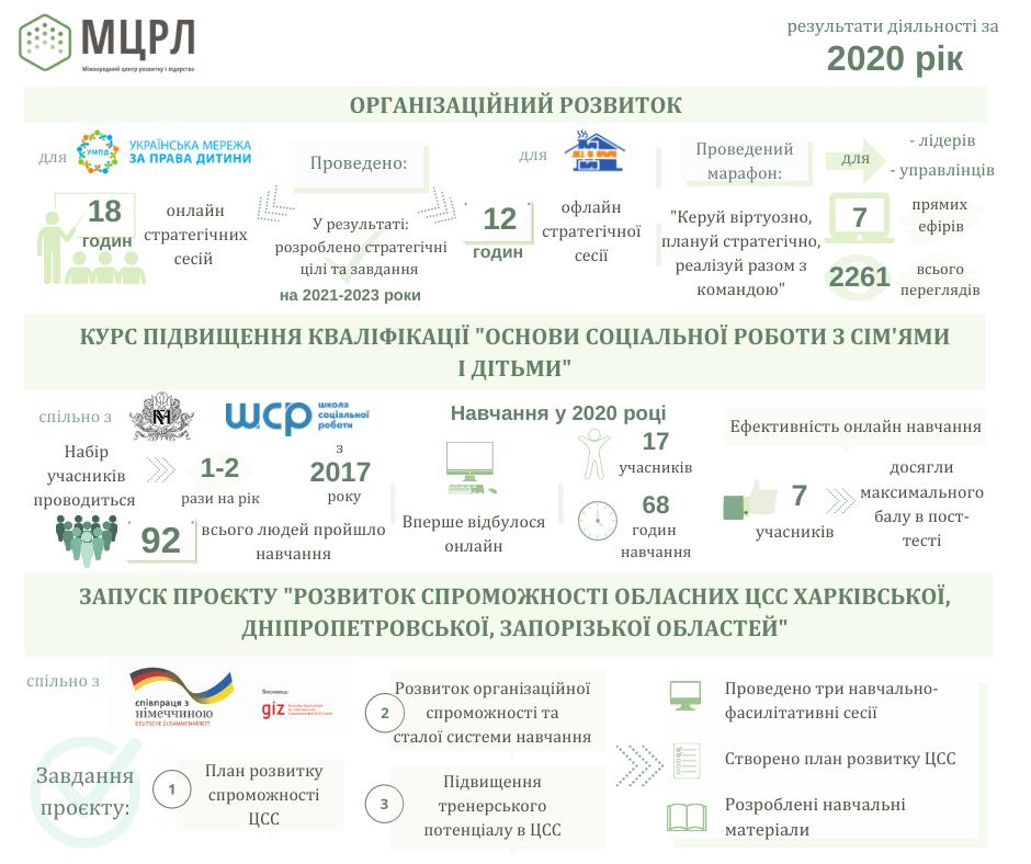 Інфографіка 2 (звіт 2020)