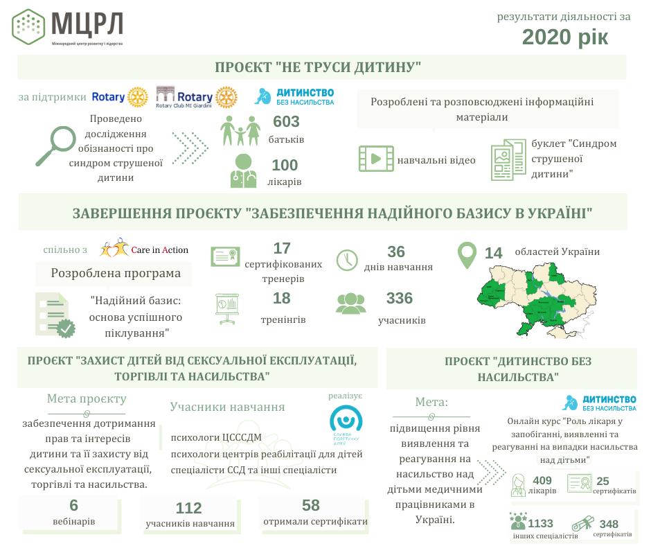 Інфографіка 3 (звіт 2020)